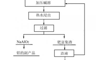 采用加压碱溶法进行钯碳回收钯(一)