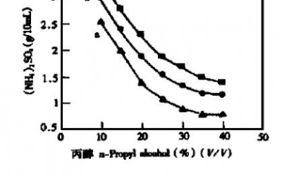 硫酸铵液体系萃取分离贵金属铂钯铑金