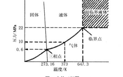 钯铂炭废催化剂中回收提取金属钯铂方法(四)