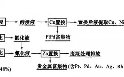 浮选精矿采用加压氰化全湿法提取铂钯金属(二)