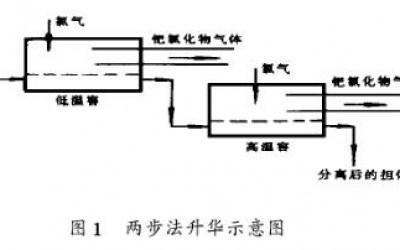 钯催化剂应用及回收钯工艺技术(三)