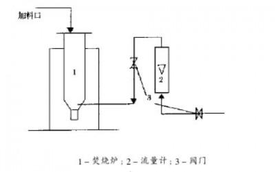 废钯炭催化剂中回收钯焚烧工艺分析(一)