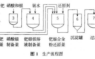 钯银合金粉浆料的生产工艺分析(一)