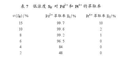 新型萃取剂萃取贵金属钯铂工艺分析(三)
