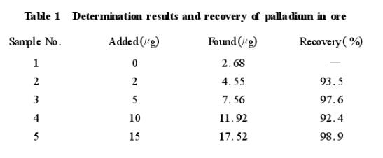 PVC丁二酮肟原子吸收光谱法提取钯