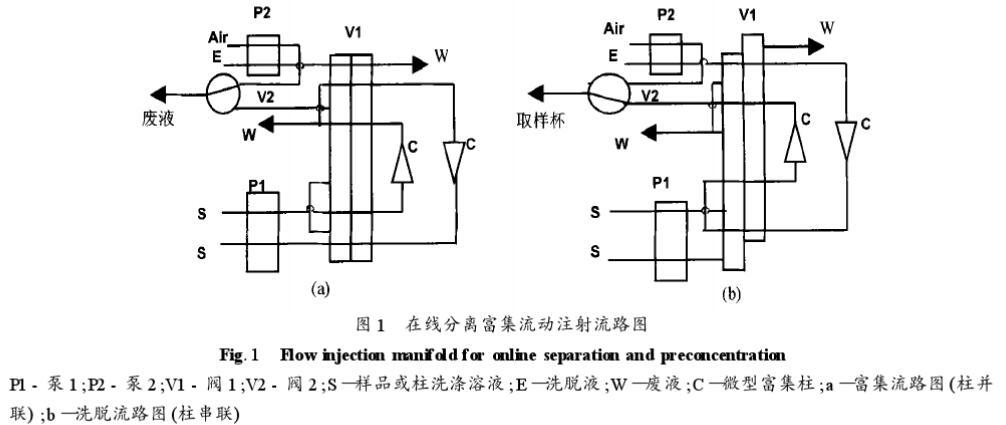 电热原子吸收法测定矿样中金铂钯含量(二)