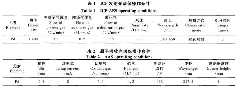 电感耦合等离子测定废钯中钯金含量(一)
