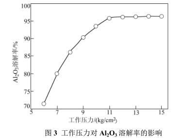 采用加压碱溶法进行钯碳回收钯(二)