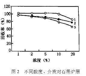大孔弱碱性阴离子交换树脂分离富集钯(二)