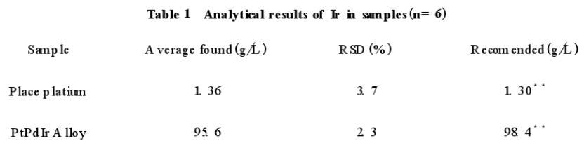 盐酸-氯化亚锡萃取分离金铂钯铑铱(二)