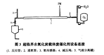 钯铂炭废催化剂中回收提取金属钯铂方法(五)