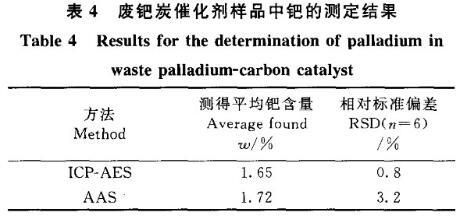 电感耦合等离子测定废钯中钯金含量(二)