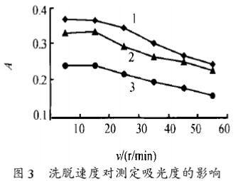 电热原子吸收法测定矿样中金铂钯含量(三)