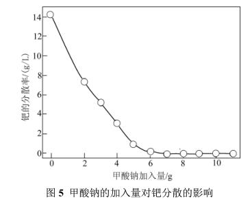 采用加压碱溶法进行钯碳回收钯(三)