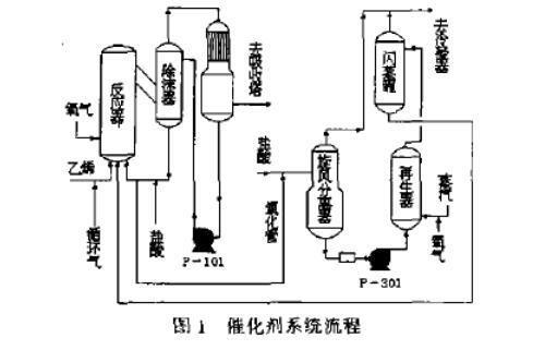 乙醛生产中催化剂技术改造降低氯化钯消耗(一)