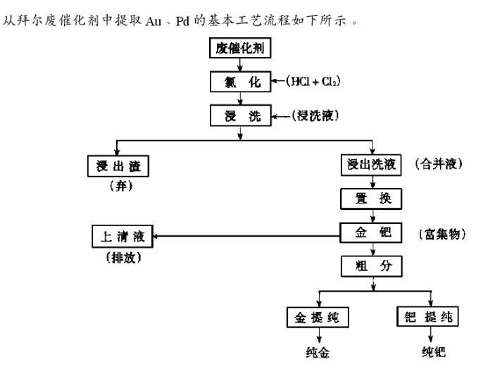 在常温下从拜尔2型废催化剂中提取钯(三)